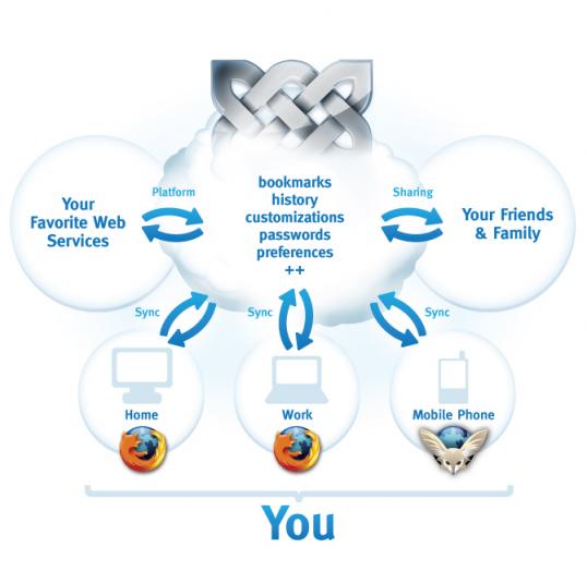 Firefox : synchroniser avec Weave Sync